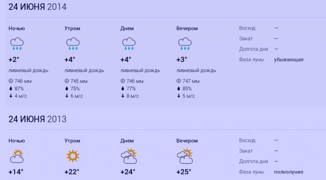 Погода в Ловозере 24 июня